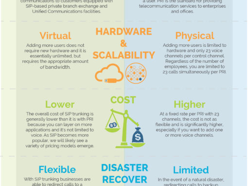 SIP Trunking VS PRI's Infographic